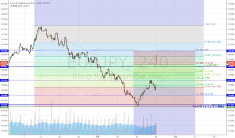 EURJPY: EUR/JPY 122円後半からの下落61.8%戻し到達