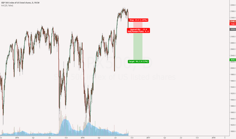 SPX500: Possible short...