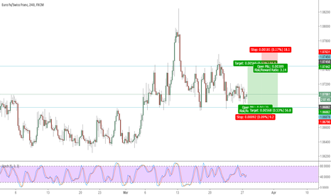 EURCHF: EURCHF Ranging idea