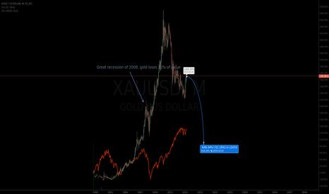XAUUSD: The gold bubble.