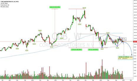 CLB: Is $CLB Short Candidate?