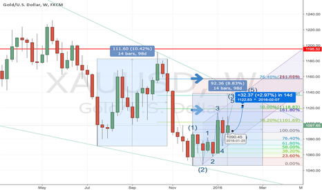 XAUUSD: long gold for the few days up to 1119