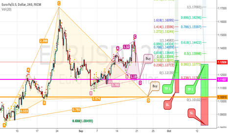 EURUSD: EURUSD 30M and 4H - The opportunity is coming