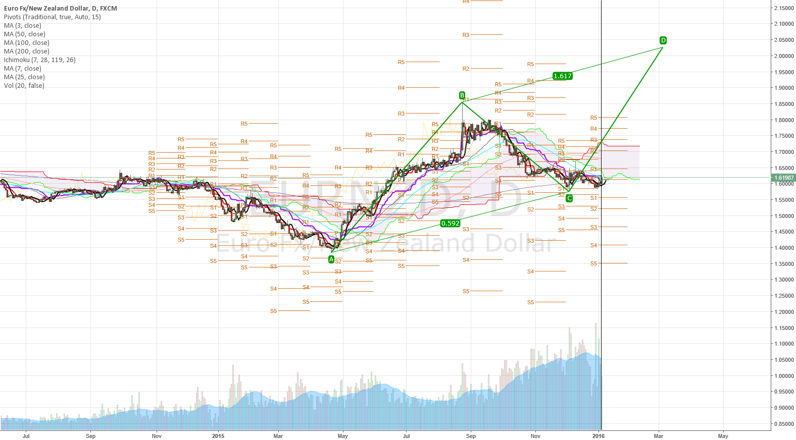 Currently the perfect AB=CD pattern would target number 2.02!