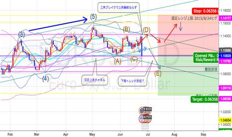 EURUSD: EUR/USD w/Jun27