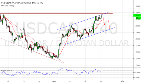 USDCAD: short at the channel high