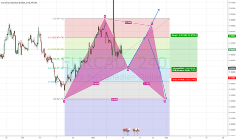 EURCAD: EUR/CAD POSSIBLE BULLISH PATTERN FORMATION AFTER TOUCHING .618