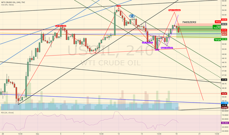 USOIL: Daily Tweezers in Oil on right shoulder