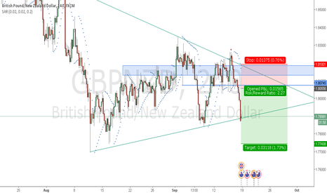 GBPNZD: view sh