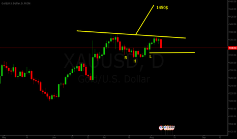 XAUUSD: GOLD IHS IN DAILY CHART