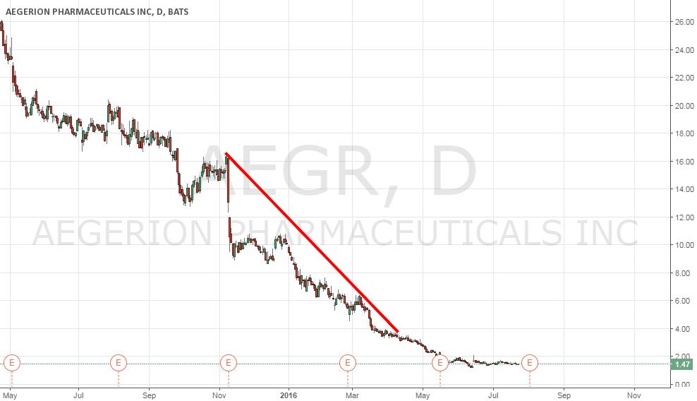 Tendencia Bajista en el titulo AEGR ( Aegerion pharmaceuticals )