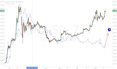 BTCUSD: Will fed follow bitcoin?