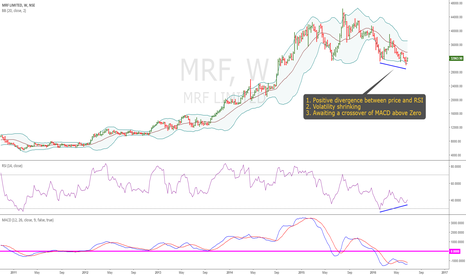 MRF: MRF: Ready to Roll Up?