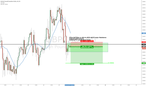 GBPCAD: GBPCAD Short (Smaller Time Frame)