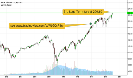 SPY: SPY Long Term Update