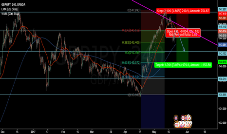 GBPJPY: GBPJPY Ranging with bias to the downside