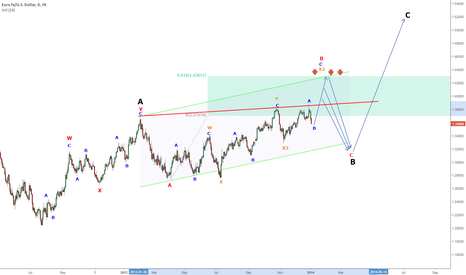 EURUSD: It looks like a wedge, but is not