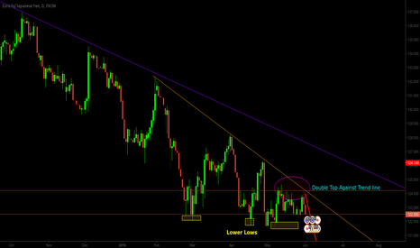EURJPY: Still Bearish on EURJPY