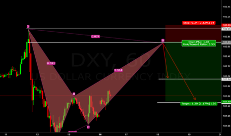 DXY: DXY (((FORECAST))) BEARISH BAT SETUP