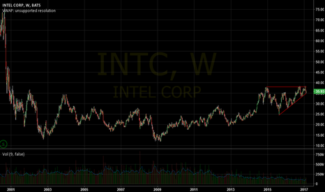 INTC: Long-term idea INTC