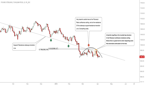 GBPCLP: #GBPCLP: SHORTS CONTINUING, BEARS IN WITH STRENGTH! #FOREX