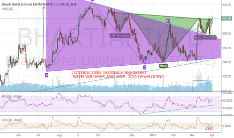 BHARTIARTL: triangle breakout with volumes and hns developing