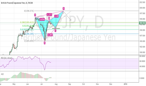 GBPJPY: Bearish gartley
