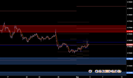 AUDUSD: AUDUSD Levels and zone for week 4th Sep 2016