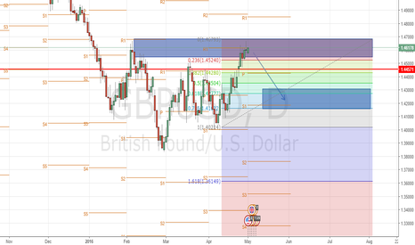 GBPUSD: gbpusd, waiting for a reason