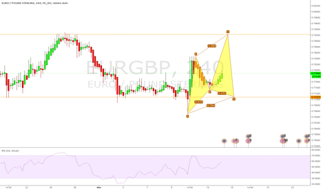 EURGBP: EURGBP Possible Bullish Cypher forming on the 4hr