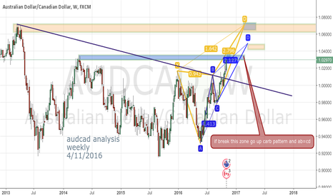AUDCAD: audcad analysis  weekly  4/11/2016