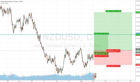 NZDUSD: 20160304 NZDUSD Long