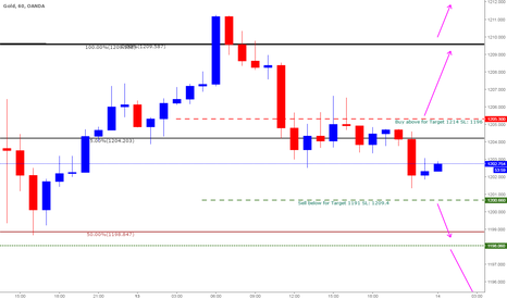 XAUUSD: Gold Trade Plan for March 14 - 2017 - Intraday