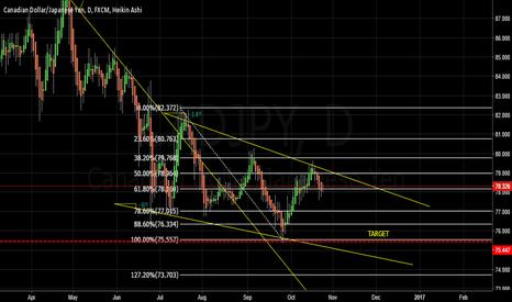 CADJPY: Sell CADJPY D Chart