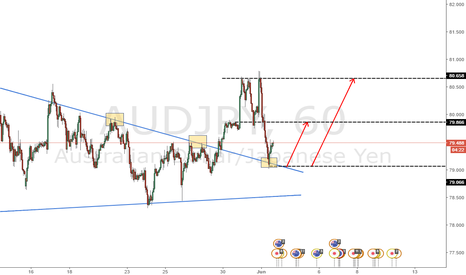 AUDJPY: resistance becomes a support AUDJPY
