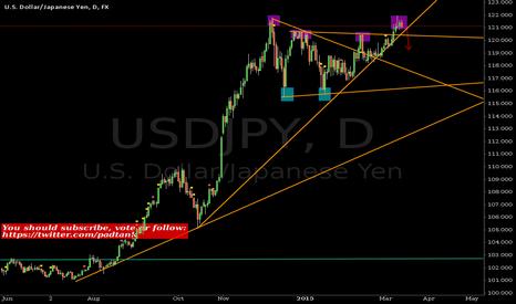 USDJPY: Possible #DoubleTop Scenario #JPY #USD #forex