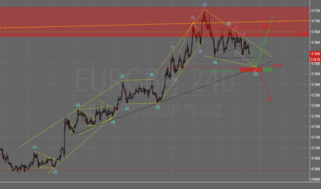 EURGBP: EURGBP:elliott wave guide!