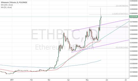 ETHBTC: ETHBTC Channel Breakout