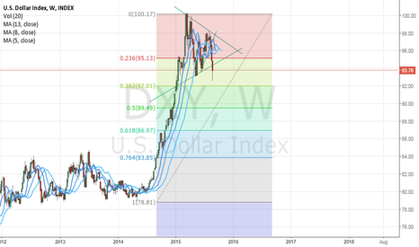 DXY: It's has been a good ride. Time to say goodbye.
