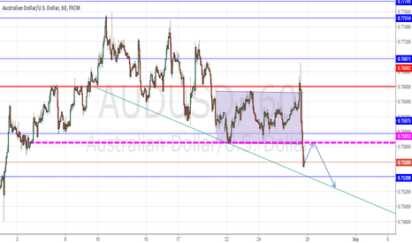 AUDUSD: AUDUSD - Long Term Bearish but short term Sell opportunities