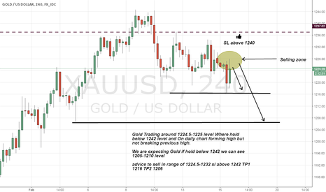 XAUUSD: Gold short advice on Strong Resistance