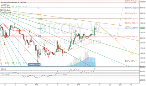 BTCCNY: BTC Bull market's 1st wave completion or still in correction