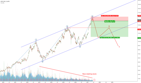 AAPL: Channel, EW, volume suggests a top