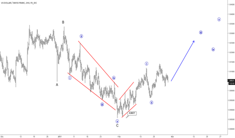 USDCHF: Elliott Wave Analysis: USDCHF Is Aiming For Higher Levels