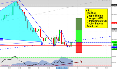 GBPNZD: Cypher Pattern a mercato!