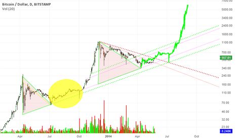 BTCUSD: Bears Broken. Bulls confirmed. Getting ready for the moon.