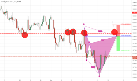 EURCHF: A potential cypher pattern on my radar