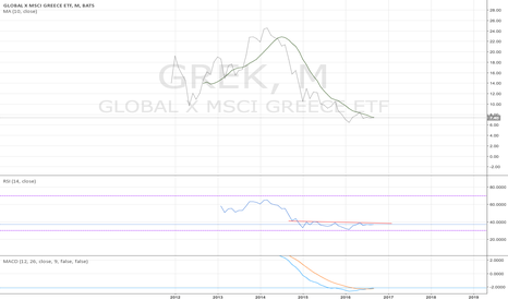GREK: GREK monthly - it has a turning look - 9/1/2016