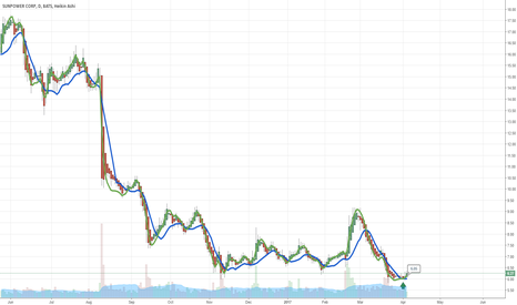 SPWR: $SPWR One Day Crossed