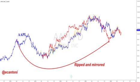 AAPL: AAPL ahead of earnings